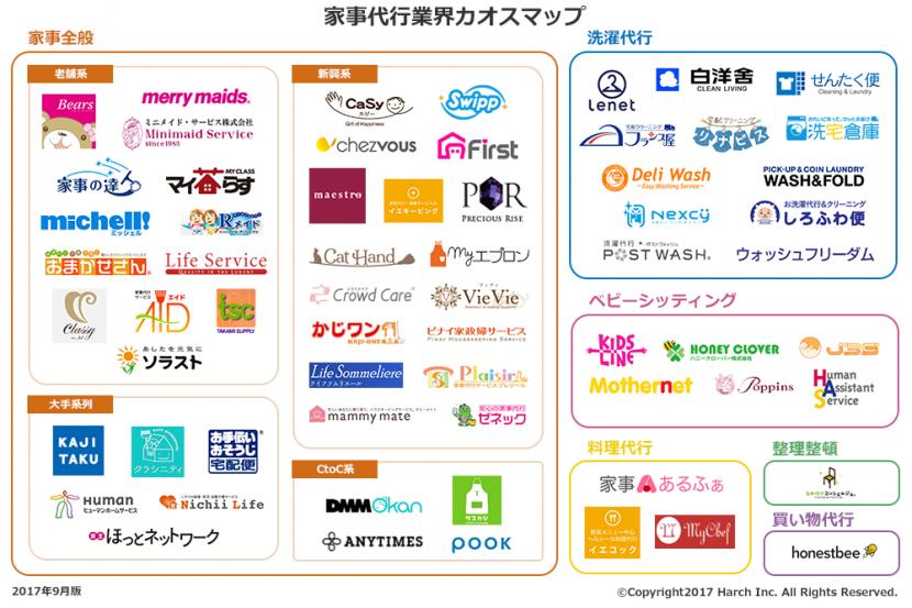 カジフル家事代行業界カオスマップ