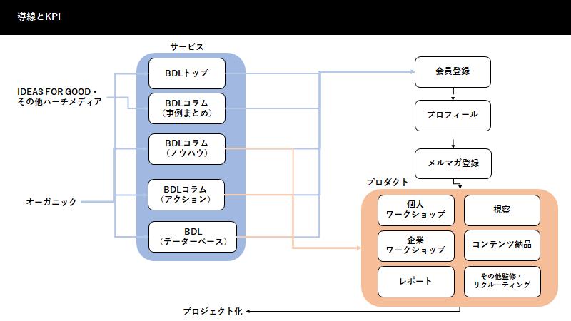 ファネル設計